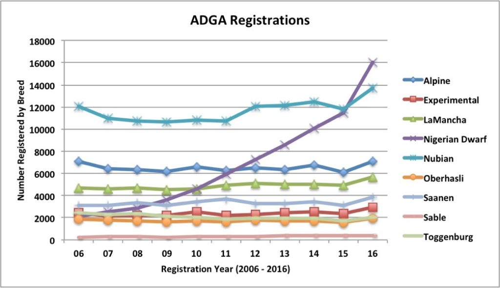 ADGA Yearly Goat Registrations by Breed